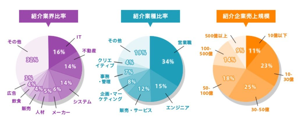 DYM就職おすすめ⑥第二新卒特化で100%正社員求人